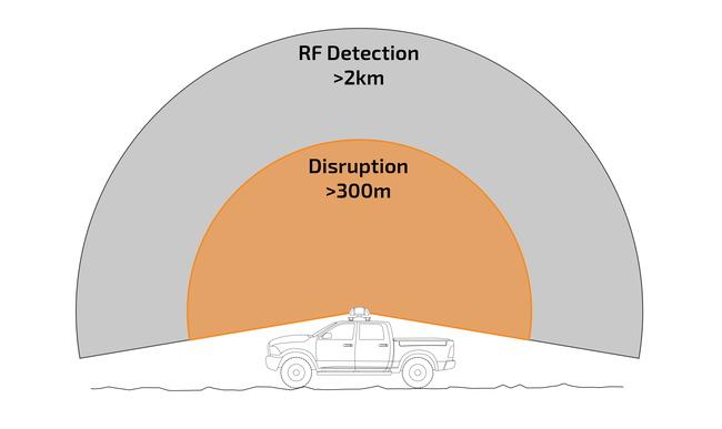 Мобильный модуль DroneSentry-X обеспечивает защиту от вражеских дронов